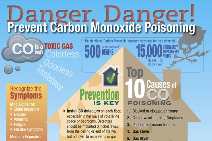 CO is odorless and dangerous. Know the risks of carbon monoxide in the home, and have a working CO detector.