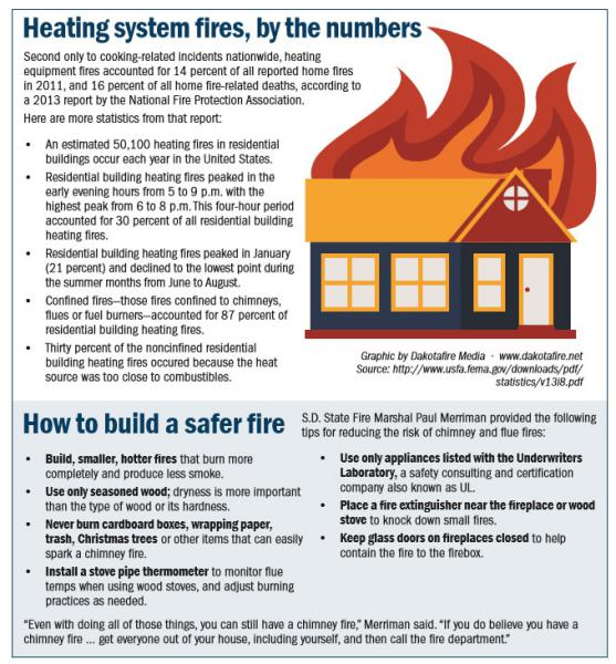Chimney And Home Heating Safety Tips West Grove Fire Company