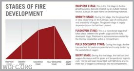 Stages of a fire (with thanks to Fire Rescue Magazine)