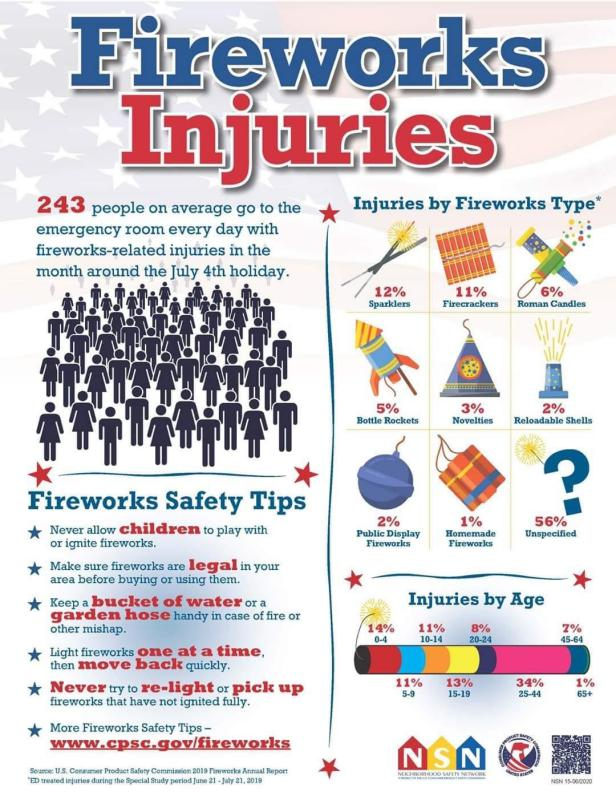 Fireworks injuries are a big concern each Fourth of July holiday.